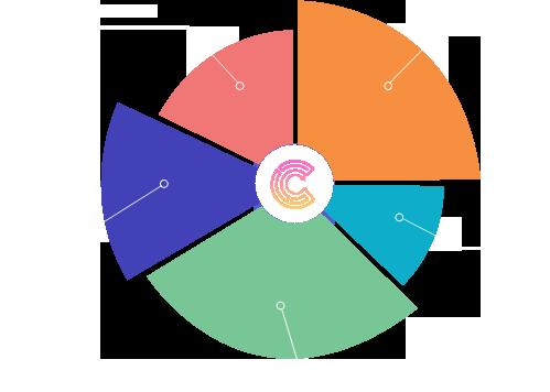 distribution3